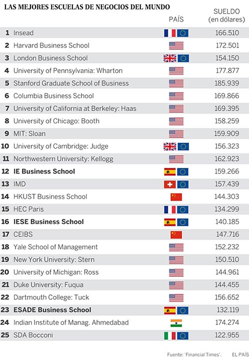 ranking mejores escuelas negocios mundo
